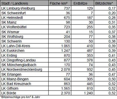 Tabelle Top 20 der blitzärmsten Orte in Deutschland 2013