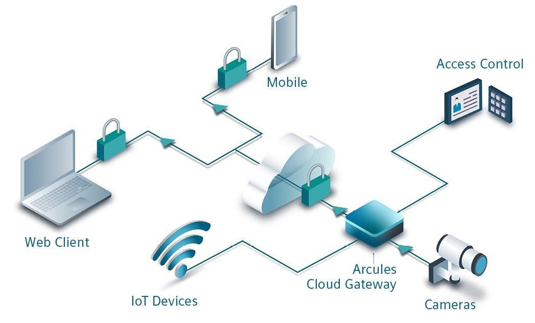 Siveillance Video Cloud Diagram