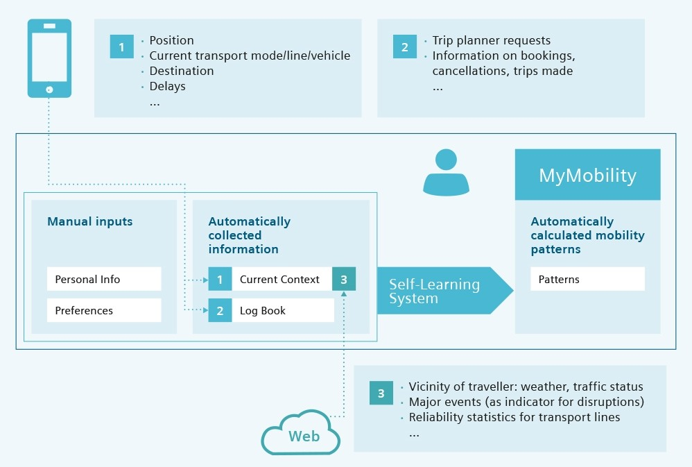 Graphic illustrating how the self-learning system of MyMobility works.