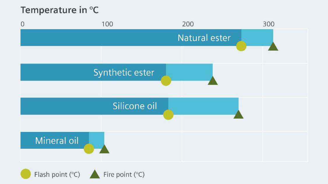 Порівняння температури спалаху і температури займання