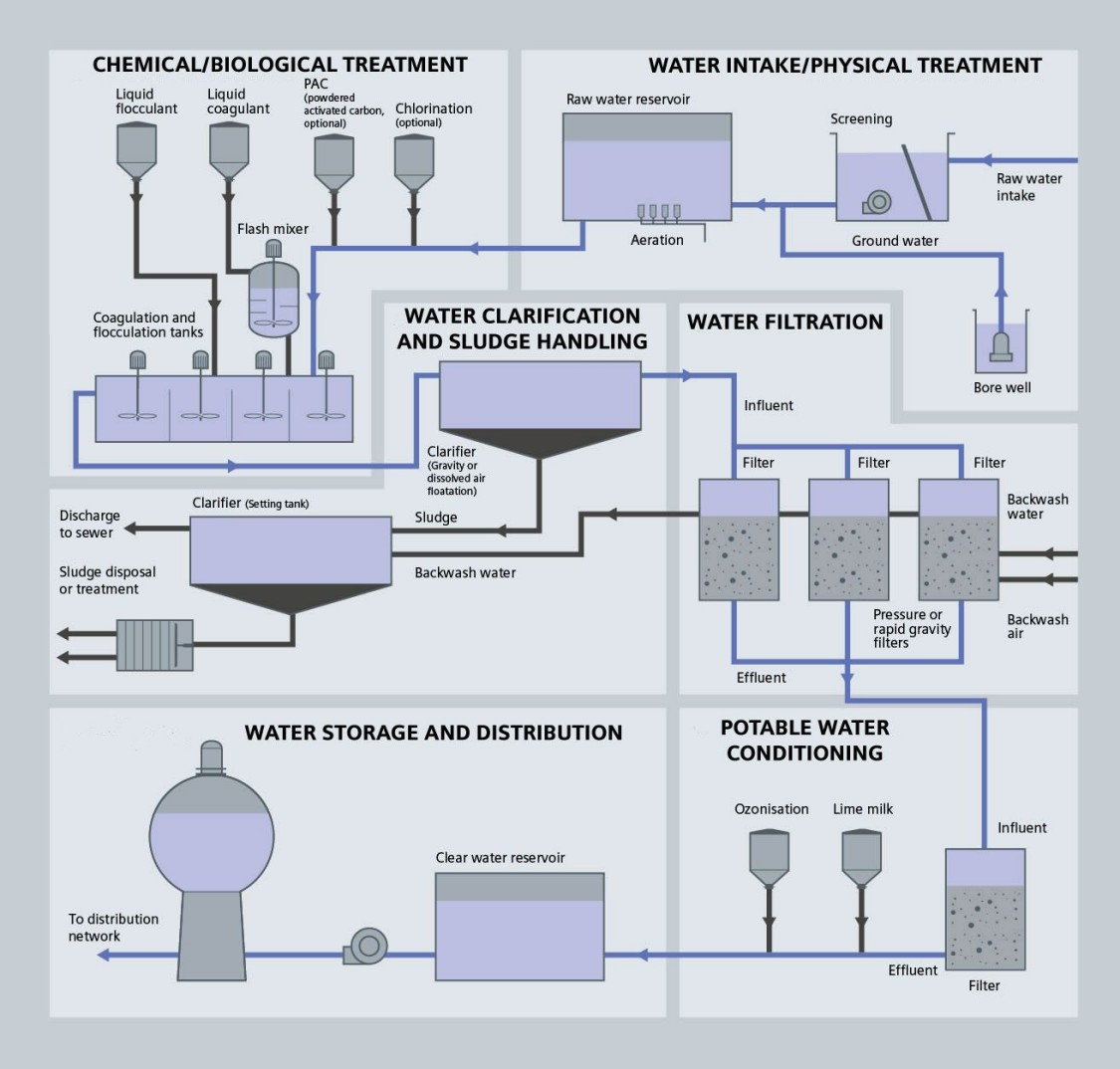 Drinking Water Process Diagram