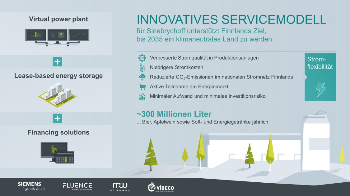 Infographic: Benefits of an innovative service model for Sinebrychoff.