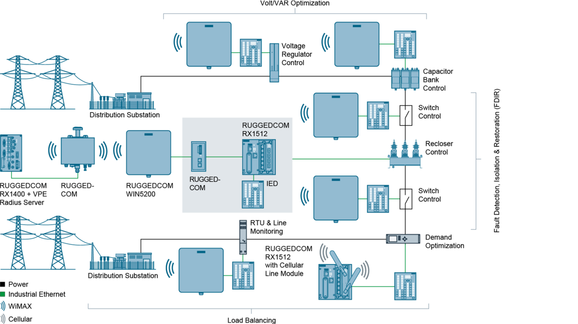 Electric power – substation distribution with RUGGEDCOM