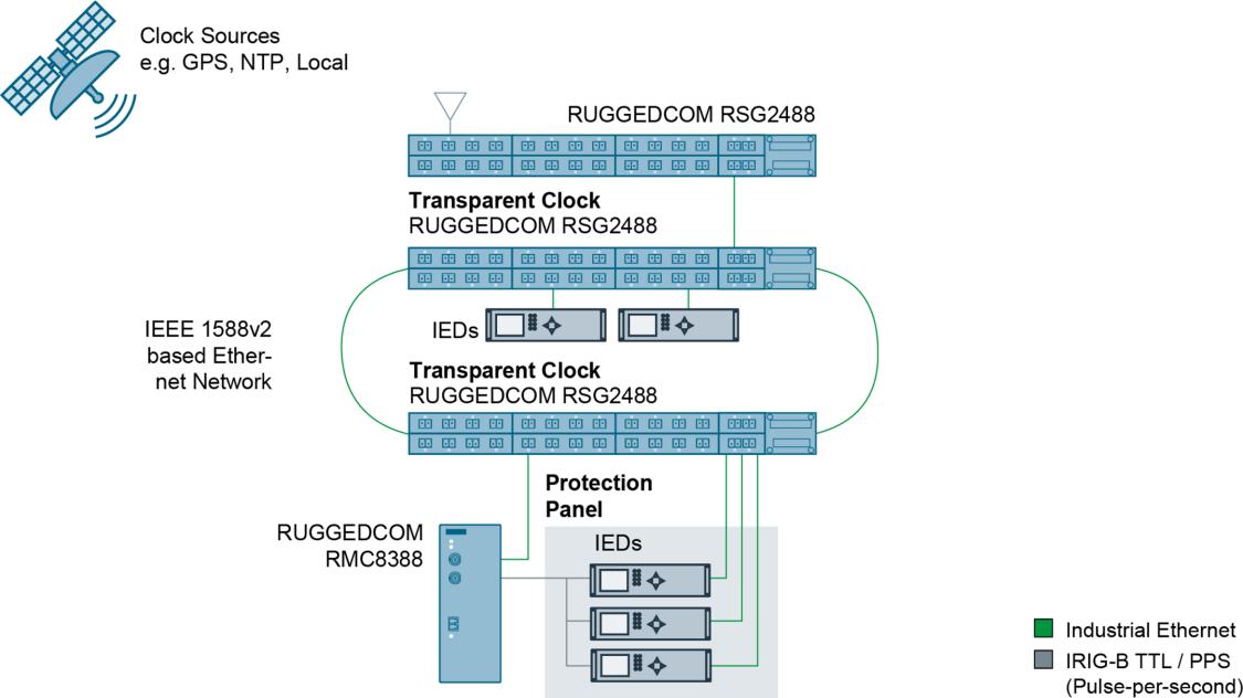 RUGGEDCOM RMC8388 mit Umwandlung von IRIG-B- in PPS-Zeitsignale.