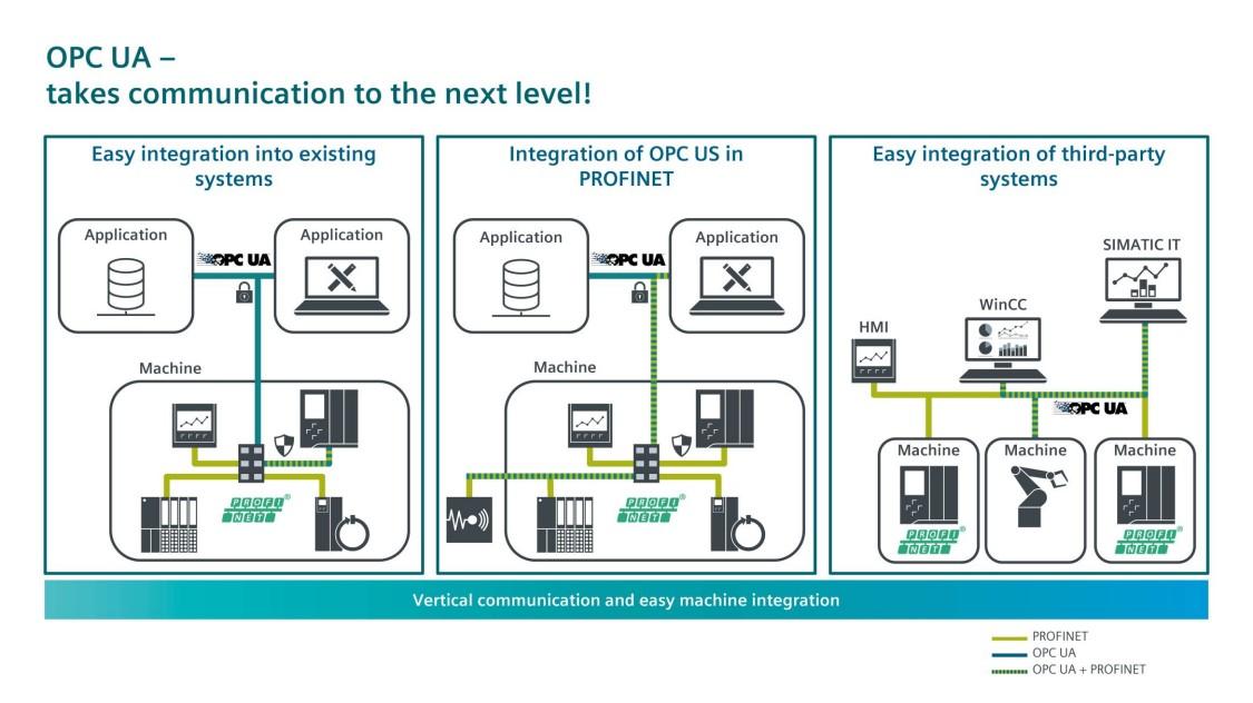 OPC UA 促进与现有系统的集成和第三方系统的集成。并切 OPC UA 可集成到 PROFINET 中。