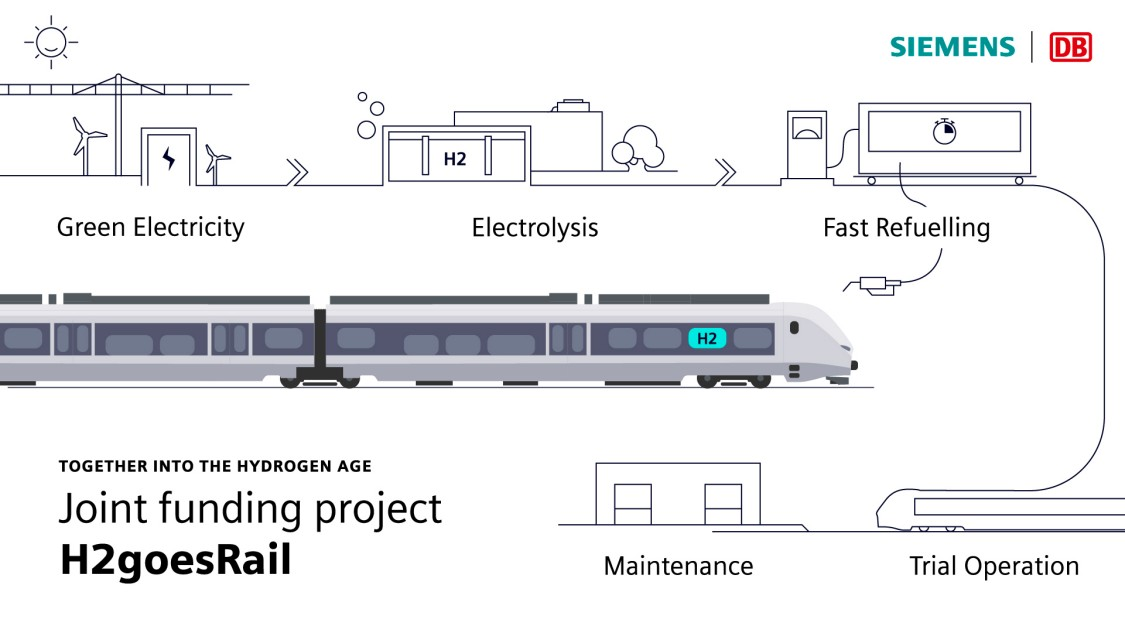 Graphic about the joint project between Siemens Mobility and Deutsche Bahn H2 goes rail with the Mireo Plus H in the middle