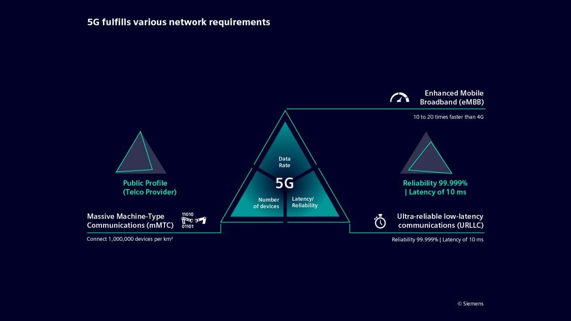 Benefícios do 5G