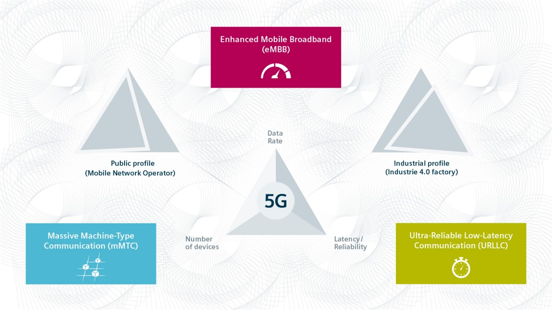 Benefits of 5G