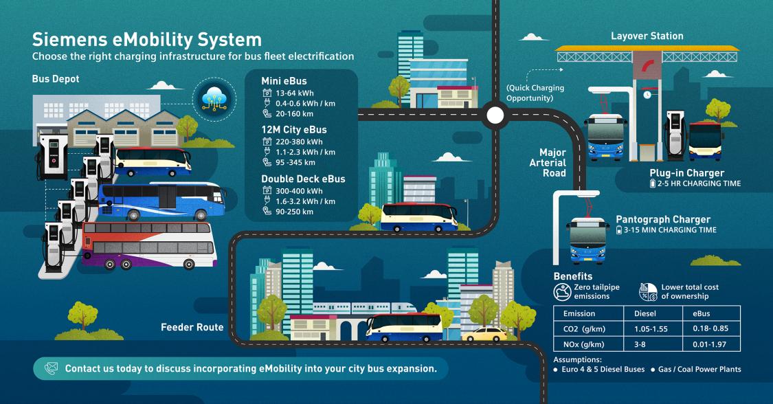 eBus Charging Infrastructure