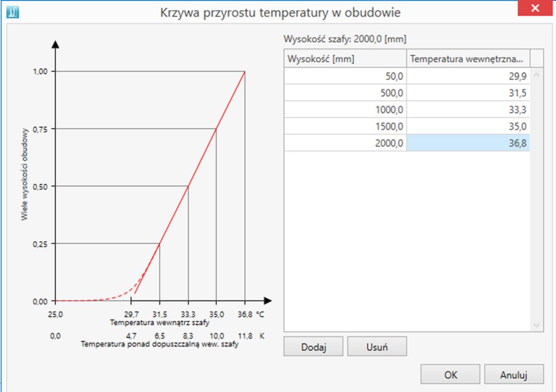 Krzywa przyrostu temperatury w obudowie rozdzielnicy obliczona wg. IEC 60890