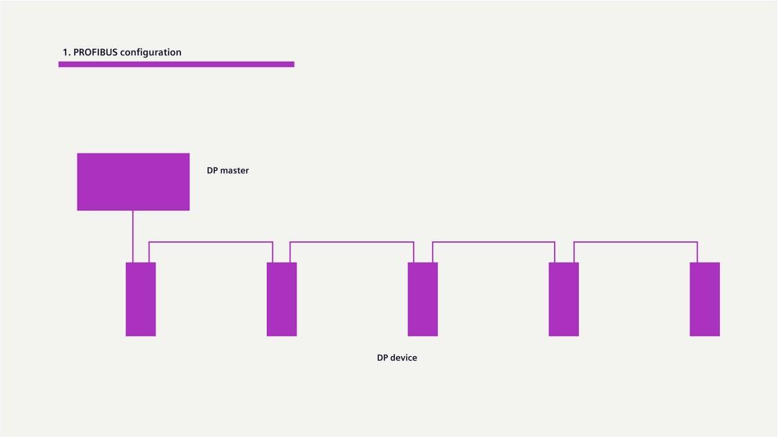 Grafik zur PROFIBUS Konfiguration