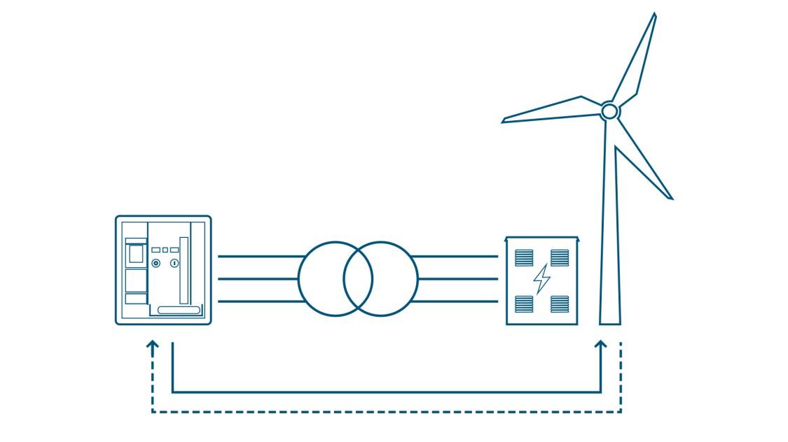 Schematische Darstellung der Schutzfunktion, die der offene Leistungsschalter 3WA zum Beispiel in einer Windkraftanlage bietet