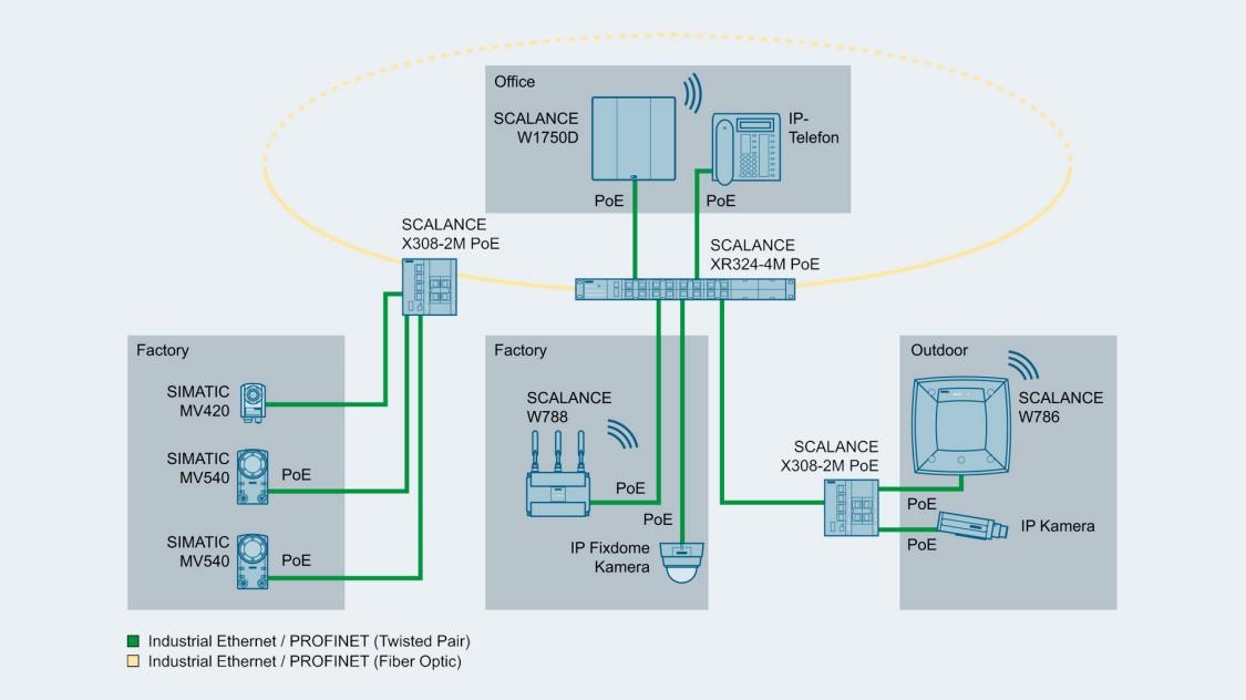 Bild einer Netzwerktopologie mit SCALANCE X-300 Switches