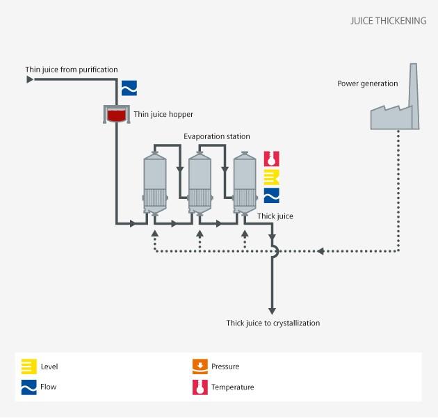 sugar - evaporation - Siemens USA