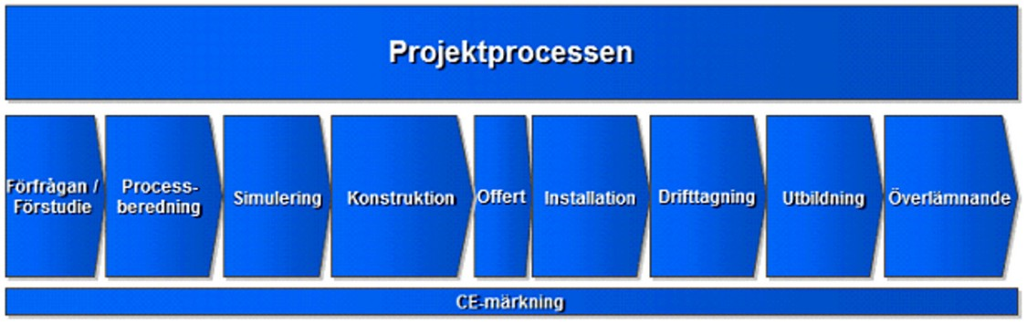 Eitech Engineering erbjuder automationstjänster genom hela projektprocessen inklusive efterföljande service och underhållsavtal.