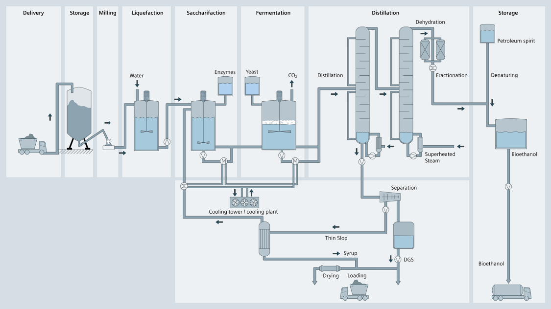 Process graphic of bioethanol production using process-technical symbols to delivery, storage, grinding, liquefaction, saccharification, fermentation, distillation, and storage of end products.