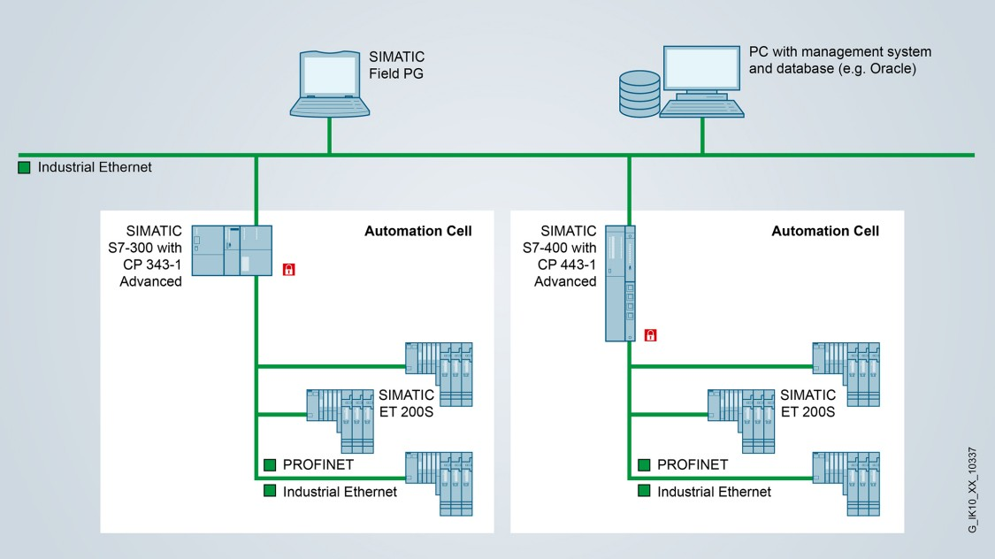 Network segmentation and protection for SIMATIC S7-300