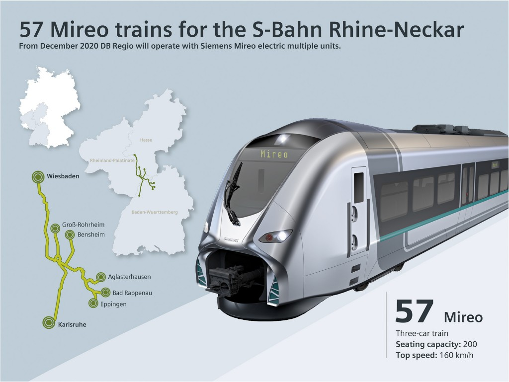 57  multiple-unit regional trains from Siemens for Deutsche  Bahn