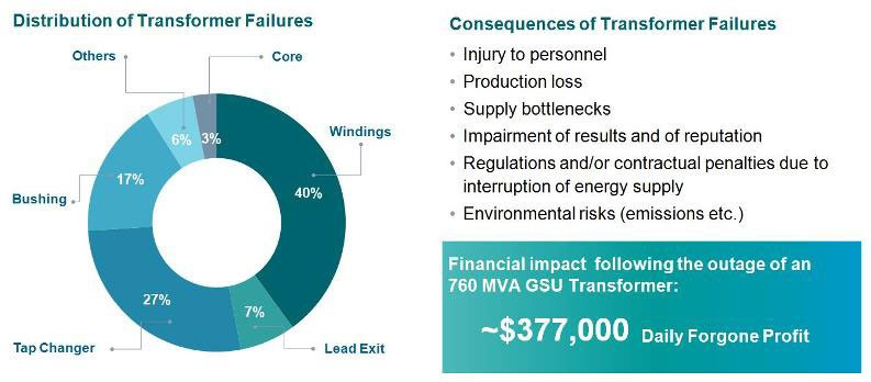 Reasons and impacts of transformer failures