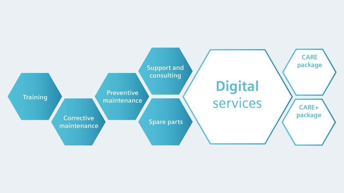 Digital services