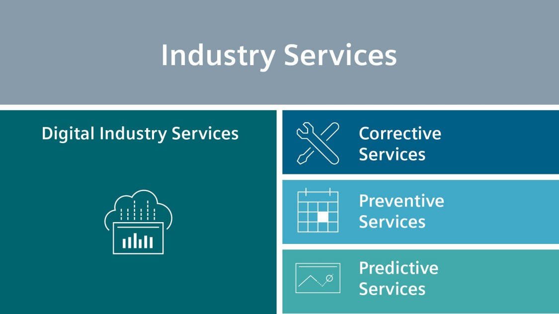 Industry Services infographic showing Digital Industry Services alongside corrective, preventive and predictive services.