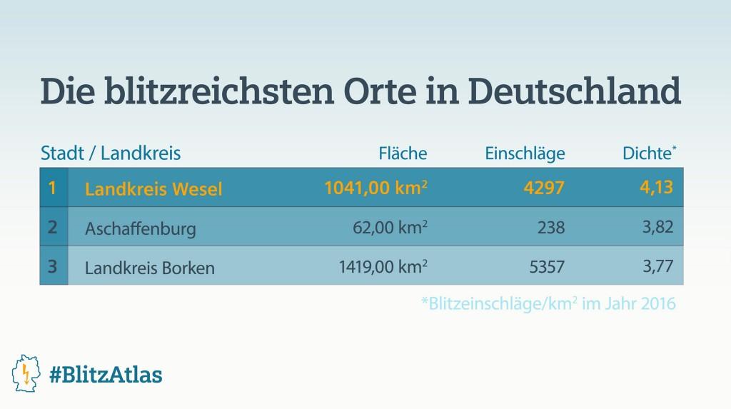 Siemens BlitzAtlas 2016: Die blitzreichsten Orte in Deutschland