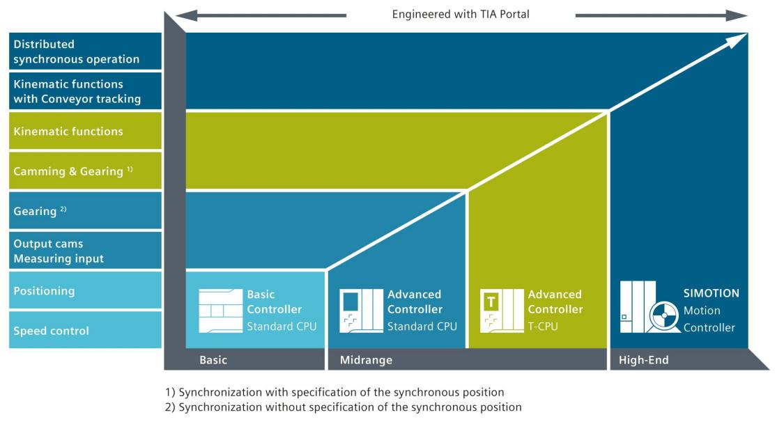 Контроллеры Siemens подходят для широкого спектра требований к управлению движением, а также обладают комплексной функциональностью.