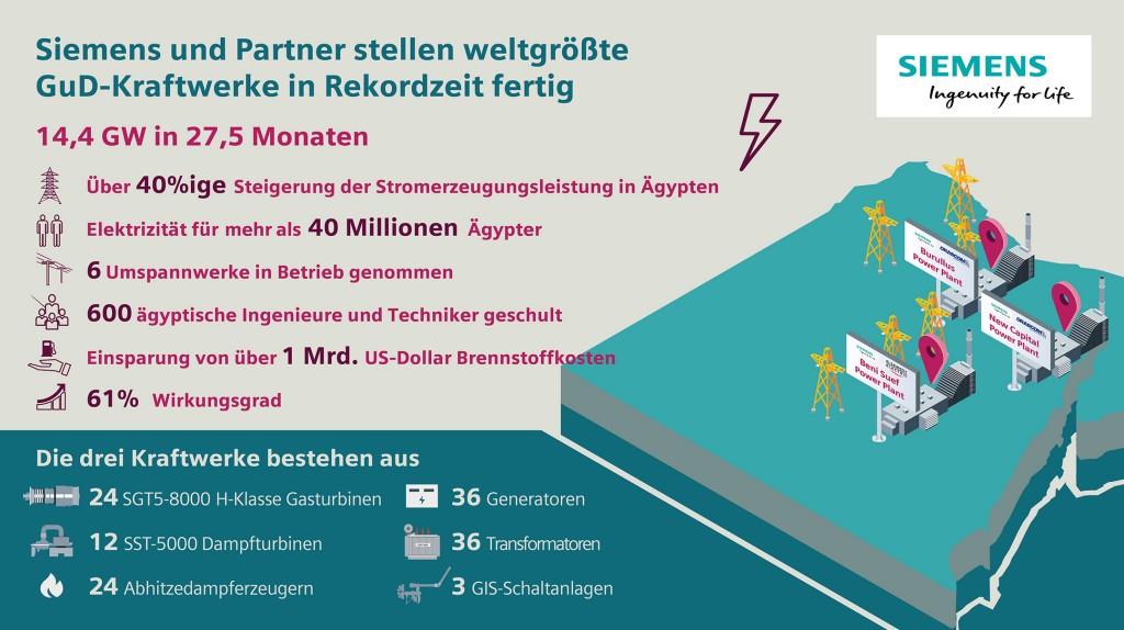 Die Infografik zeigt die wichtigsten Daten des Megaprojektes.