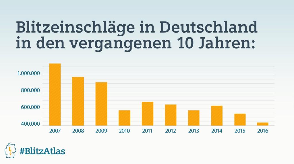 Siemens BlitzAtlas 2016: Blitzeinschläge in Deutschland in den vergangenen 10 Jahren