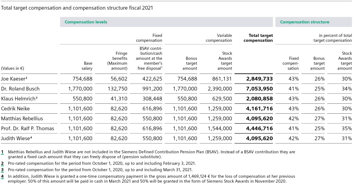Total target compensation and compensation structure fiscal 2021