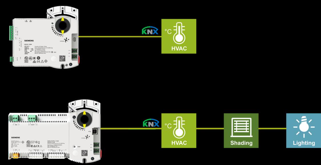 KNX PL-Link Lösung für einfache Installation
