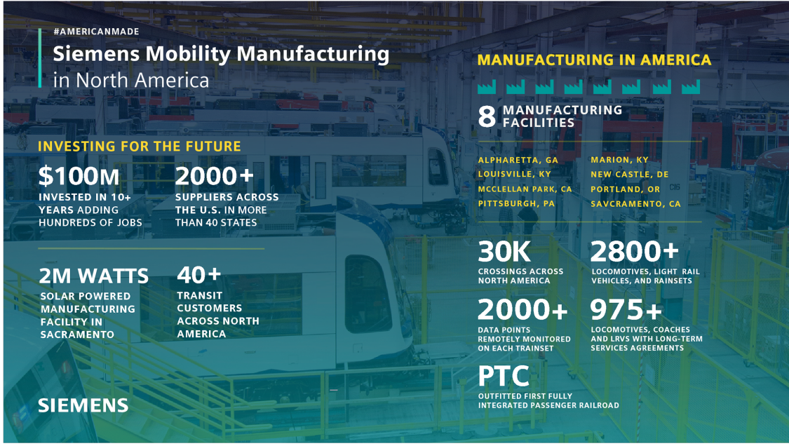Siemens Mobility Manufacturing in North America Infographic