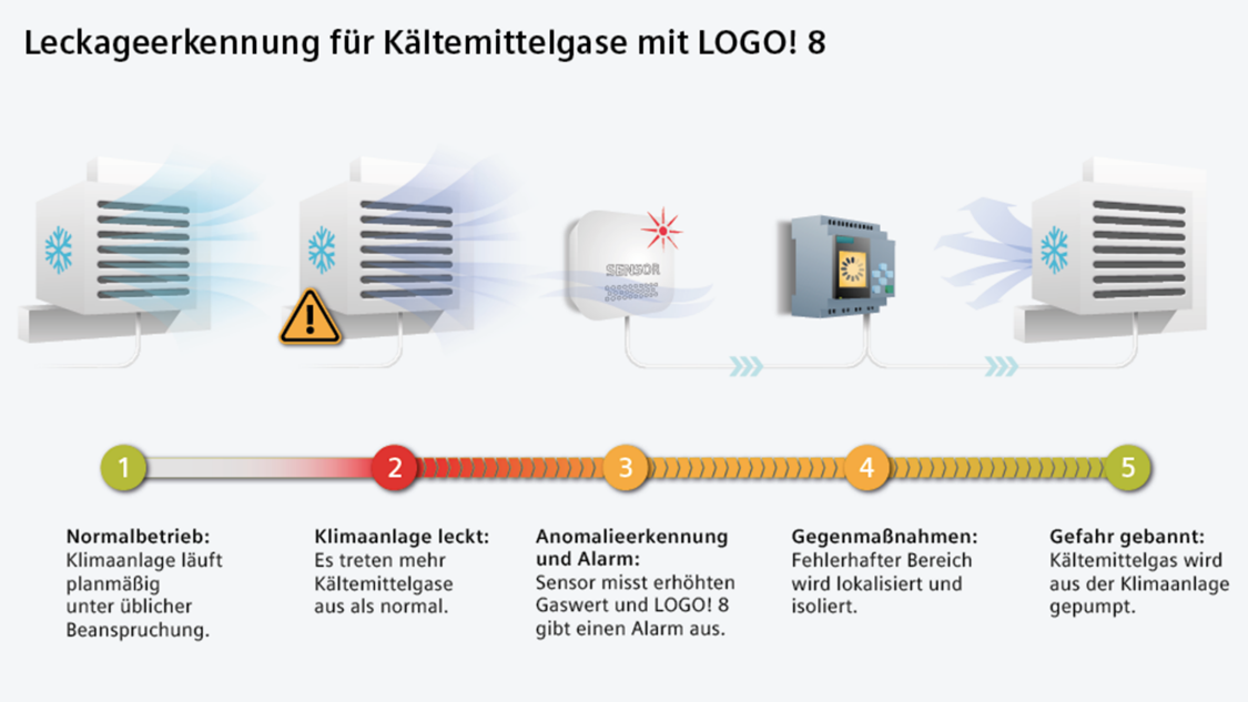Leckageerkennung für Kältemittelgase mit LOGO! 8
