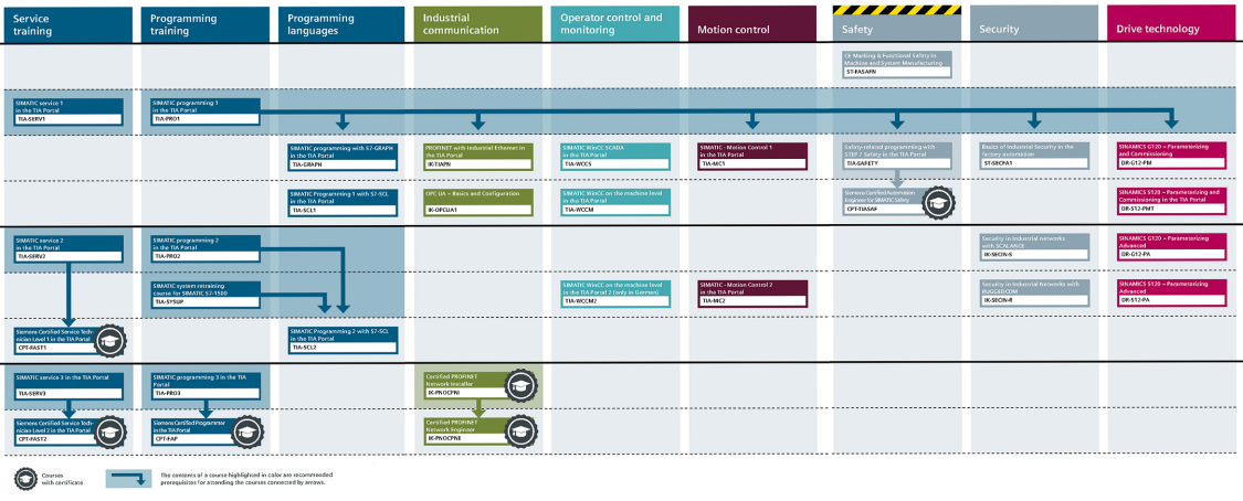 Interactive learning path for SIMATIC S7-1500 training courses