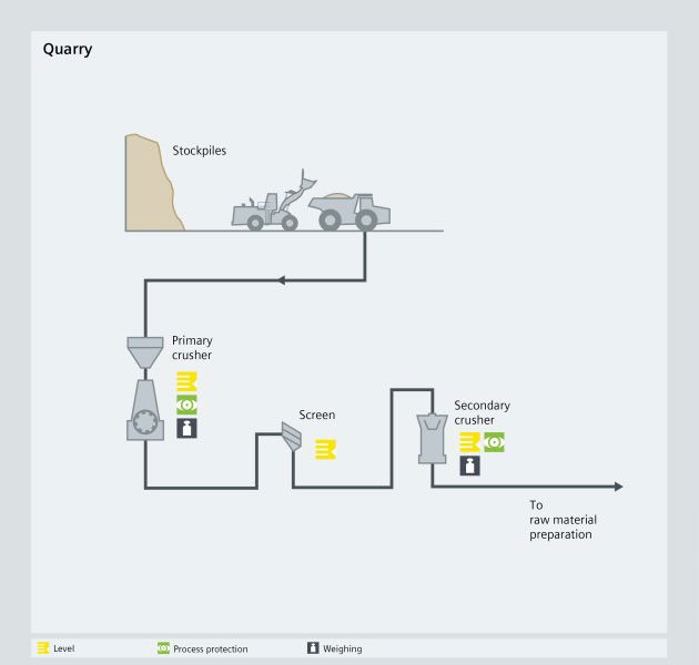 Quarry cement processes - Siemens USA