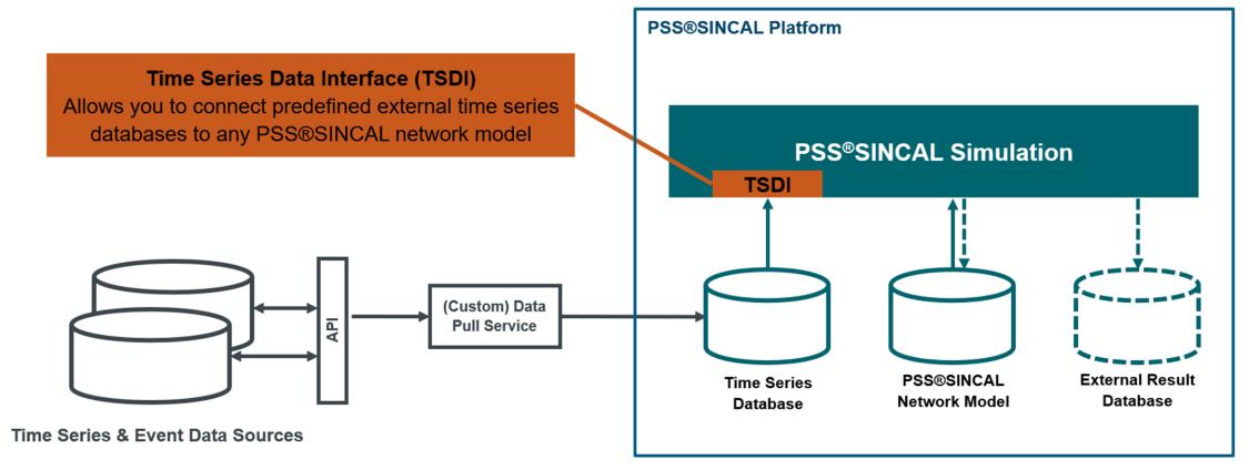 Интерфейс данных временных рядов (TSDI)