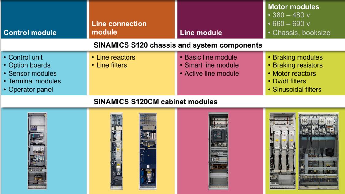 SINAMICS S120 CM enclosed cabinet module drives - components