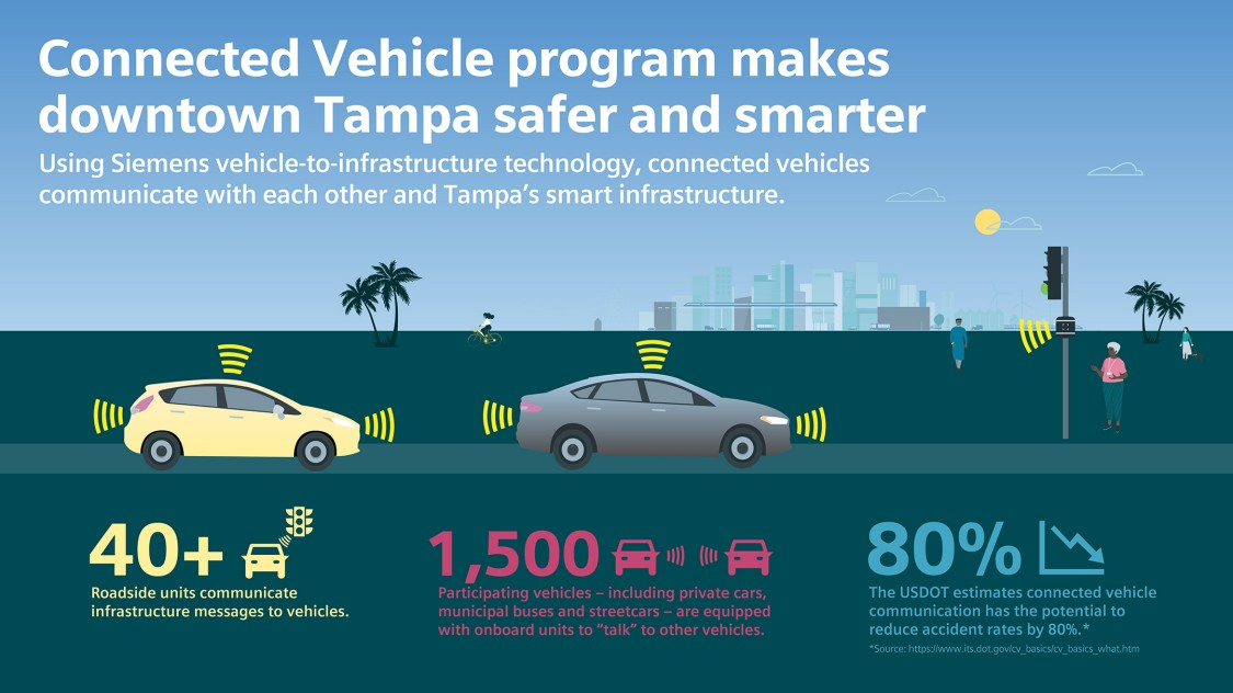 Connected Vehicle program makes downtown Tampa safer and smarter