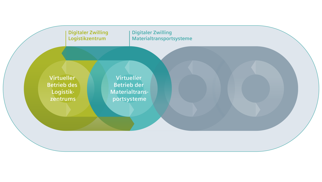 Digitaler Zwilling virtueller Betrieb Materialtransportsysteme