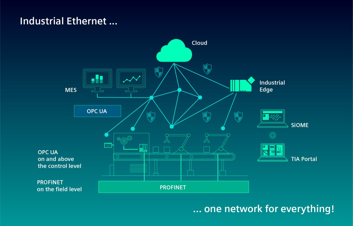 PROFINET and OPC UA in a shared network with simple and secure data transmission all the way to the edge and cloud.