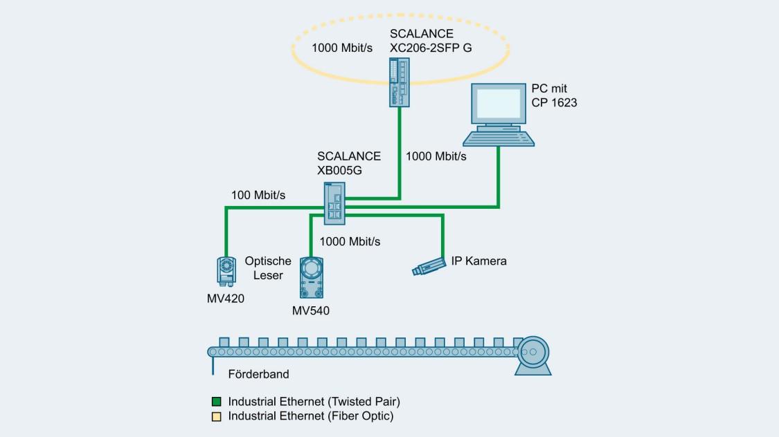 Grafik einer einfachen Maschinenvernetzung mit Industrial Ethernet und SCALANCE XB005G