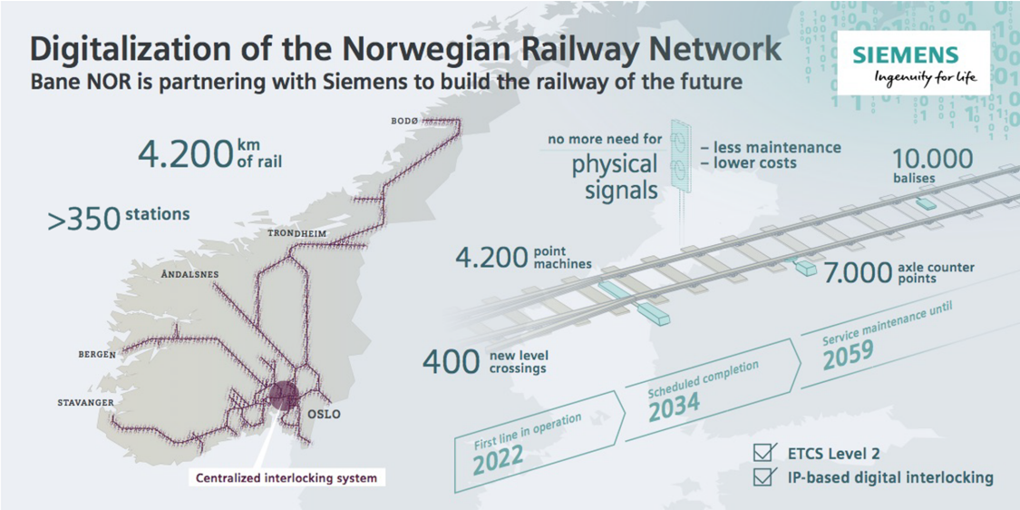 Die Digitalisierung des norwegischen Schienennetzes