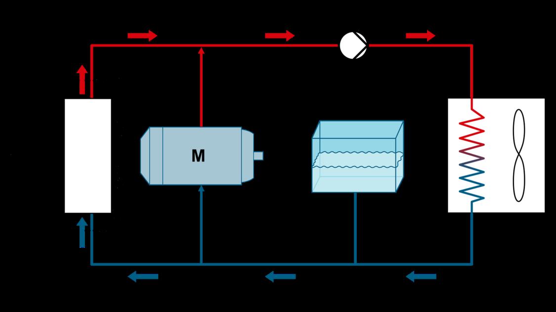 Illustration Wasserkühlung
