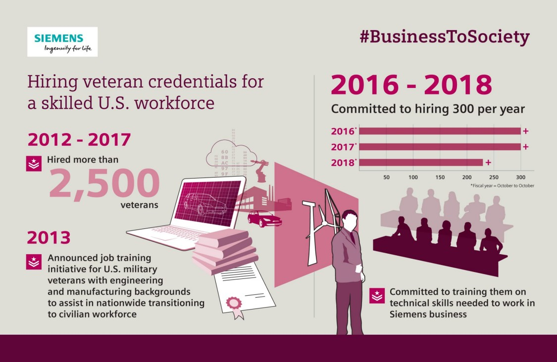 Developing Jobs and Skills | Business to Society | Siemens