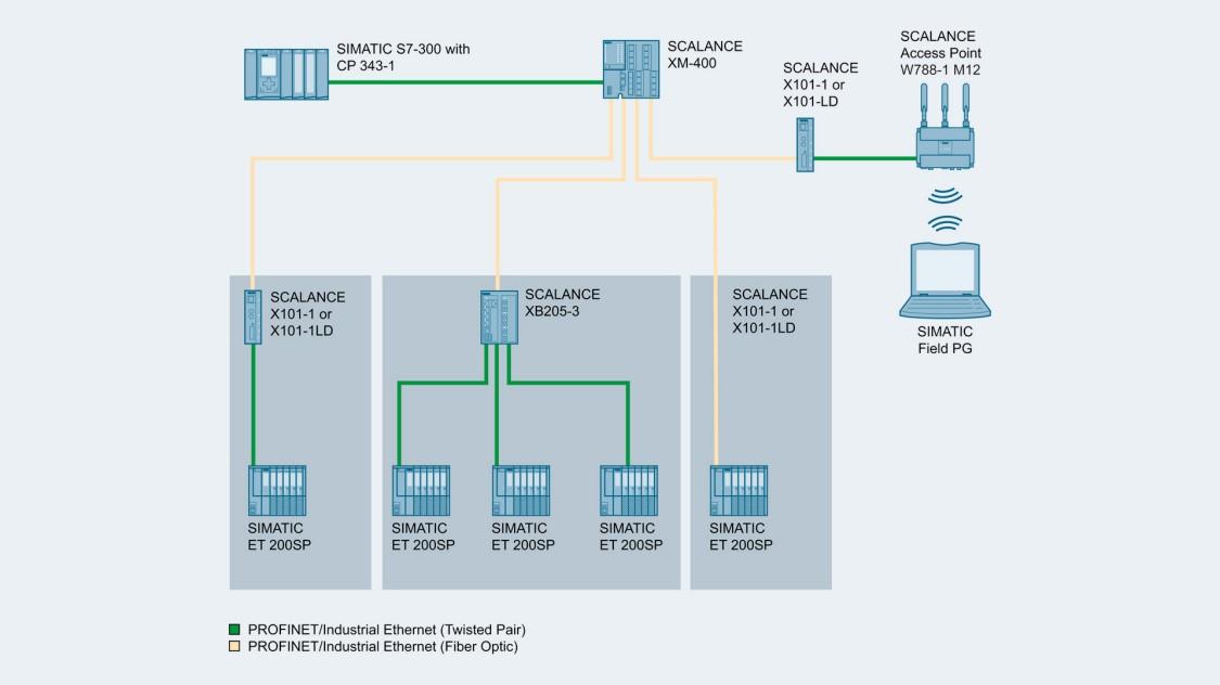 SCALANCE X-100メディアコンバーターを使用したネットワークトポロジーの画像