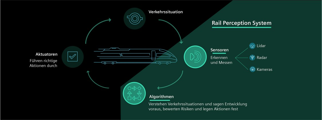 How a rail perception system works