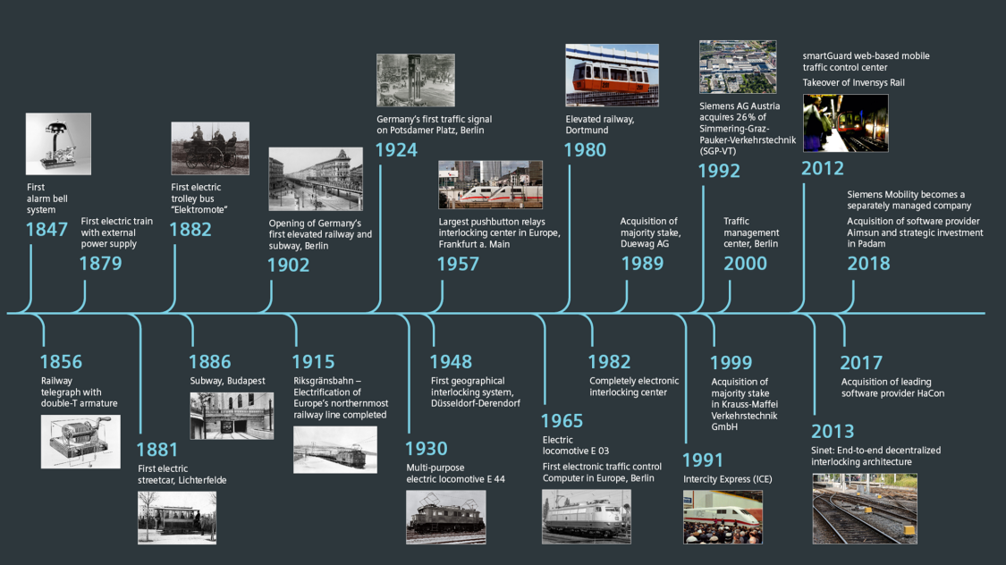 History Siemens Mobility