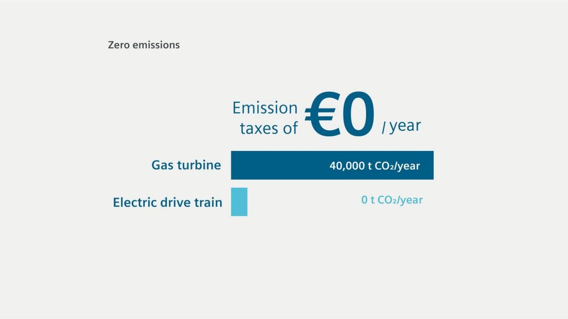 Minimized maintenance – zero emissions