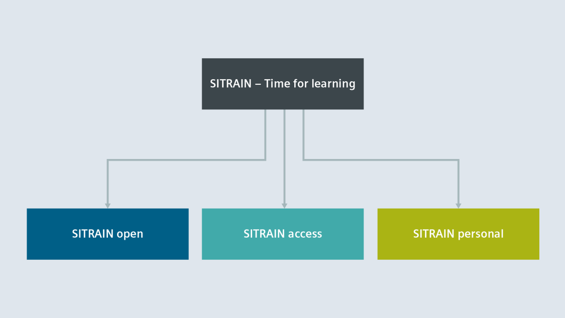 SITRAIN -  when and where you want to learn!