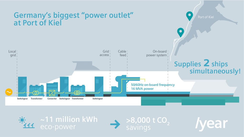 "Siemens builds Germany's largest ""power outlet"" for ships for Port of Kiel"